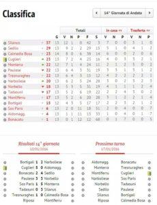 Classifica Calcio Seconda Categoria 10-01-2016