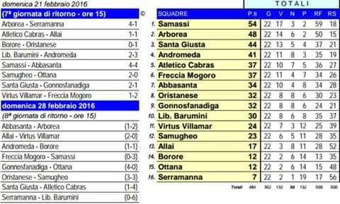 Classifica Calcio 1 Cat. 21-02-2016