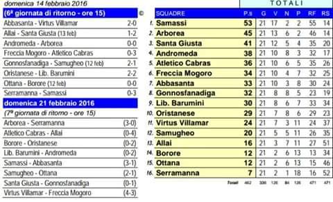 Scheda girone B 1 categoria