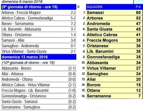 Classifica Prima Categoria Calcio 06-03-2016