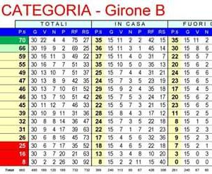 Classifica finale Prima Categoria Calcio 2015-2016