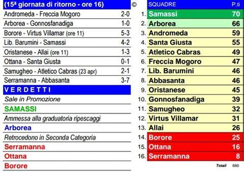 Scheda Calcio 1° Cat. 24-04-2016