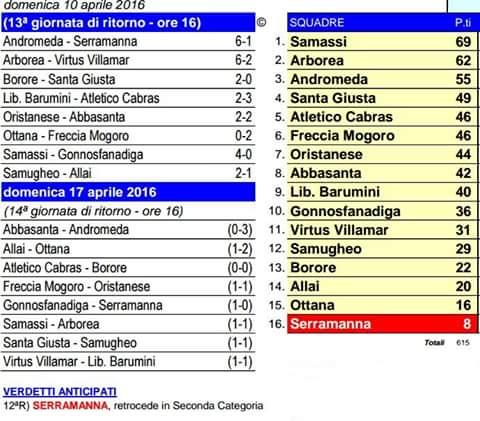 Scheda Calcio 1° Cat. Gir. B 10-04-2016