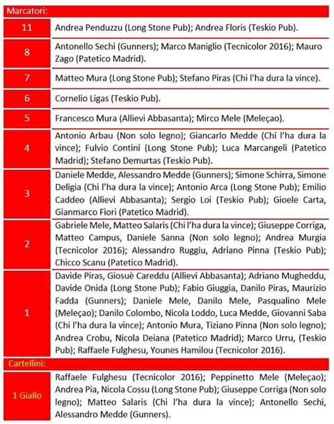 Classificas Marcatori Calcio a 7 Norbello