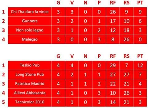 Classifiche gironi Calcio a 7 Norbello