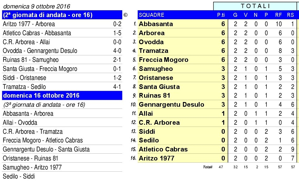 classifica-calcio-1-cat-09-10-2016