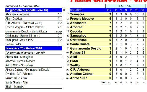 Classifica calcio Abbasanta 16/10/2016