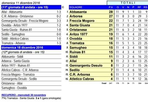 tabellino-gare-1-categoria-calcio-11-12-2016
